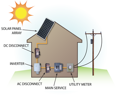 How to connect solar pv inverter to house mains